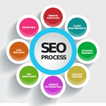 Why is SEO content important for your website